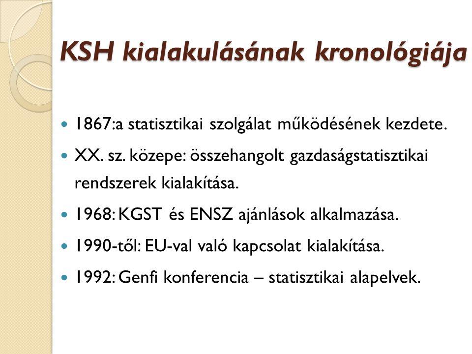 KSH kialakulásának kronológiája
