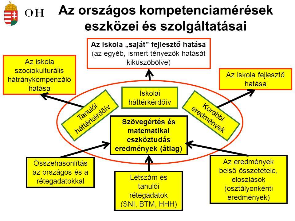 Az országos kompetenciamérések eszközei és szolgáltatásai