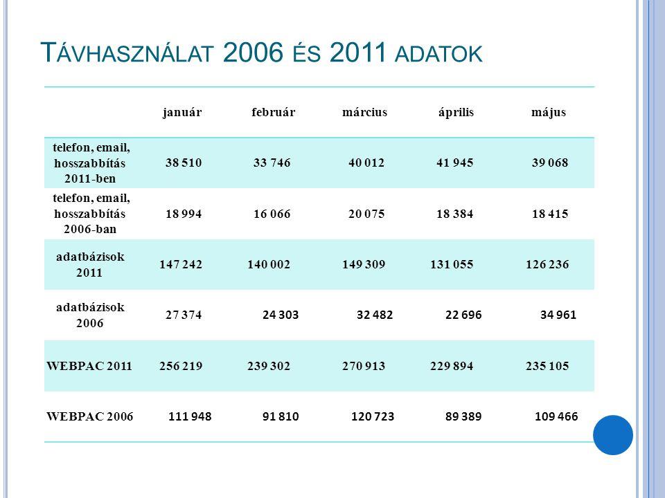 Távhasználat 2006 és 2011 adatok