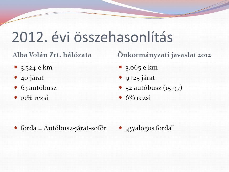 2012. évi összehasonlítás Alba Volán Zrt. hálózata