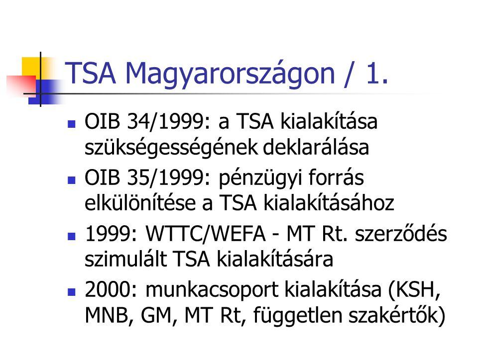 TSA Magyarországon / 1. OIB 34/1999: a TSA kialakítása szükségességének deklarálása. OIB 35/1999: pénzügyi forrás elkülönítése a TSA kialakításához.