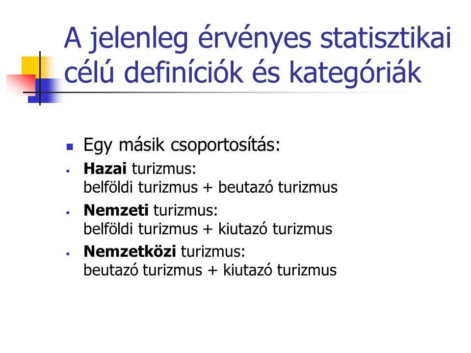 A jelenleg érvényes statisztikai célú definíciók és kategóriák