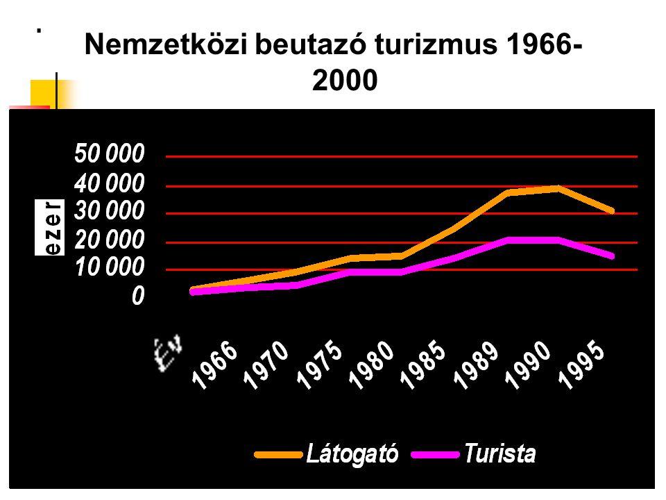 Nemzetközi beutazó turizmus 1966-2000
