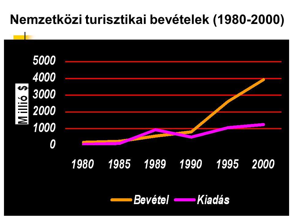 Nemzetközi turisztikai bevételek (1980-2000)