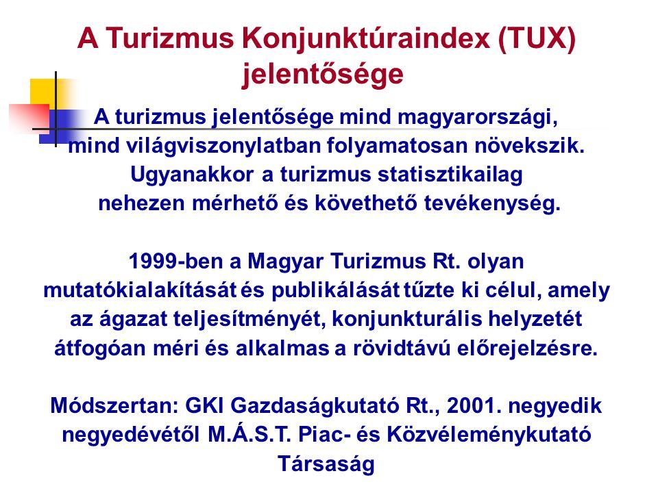 A Turizmus Konjunktúraindex (TUX) jelentősége