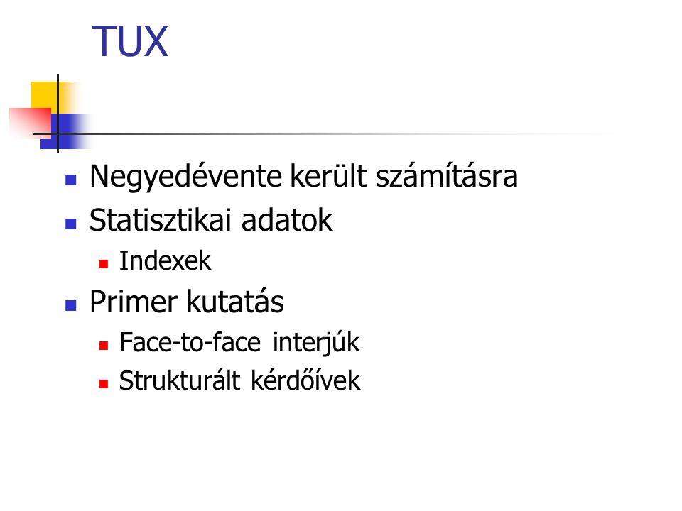 TUX Negyedévente került számításra Statisztikai adatok Primer kutatás