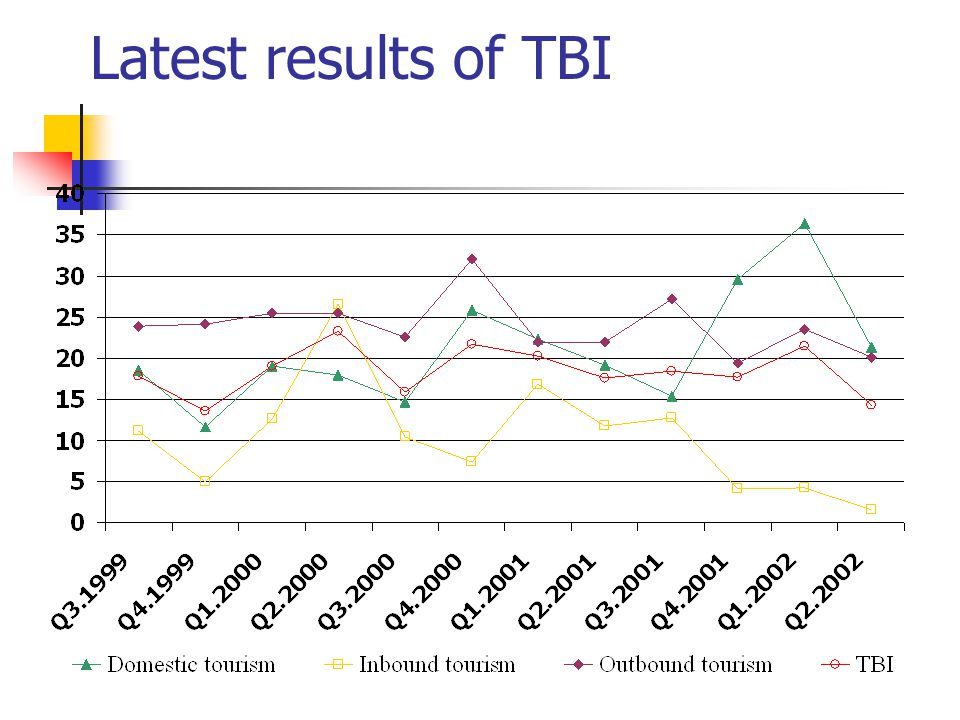 Latest results of TBI
