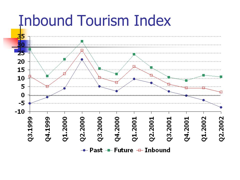 Inbound Tourism Index