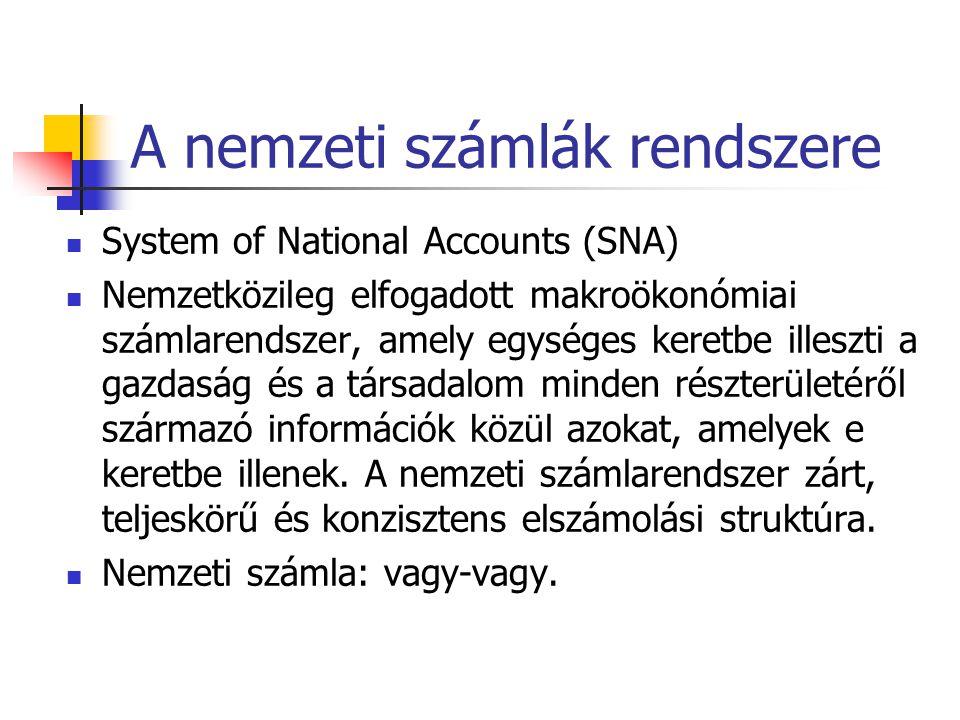 A nemzeti számlák rendszere