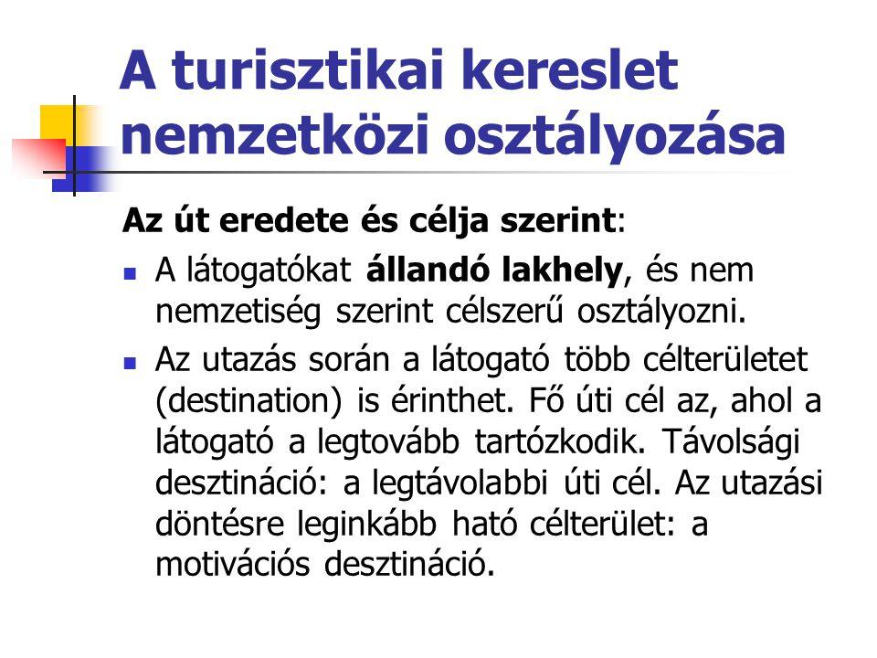 A turisztikai kereslet nemzetközi osztályozása