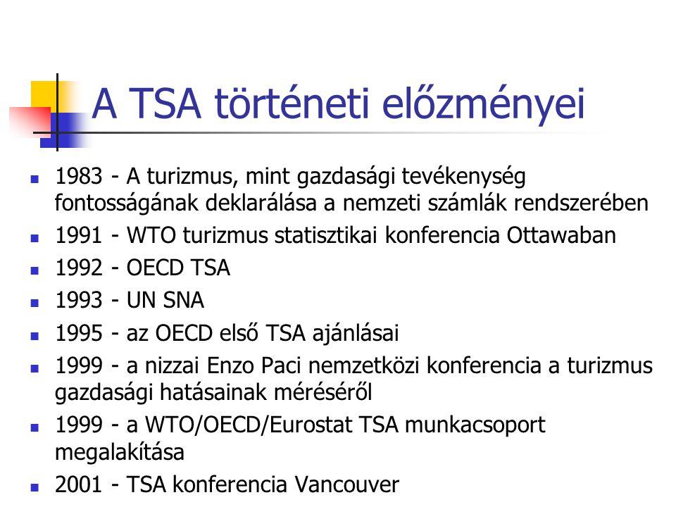A TSA történeti előzményei