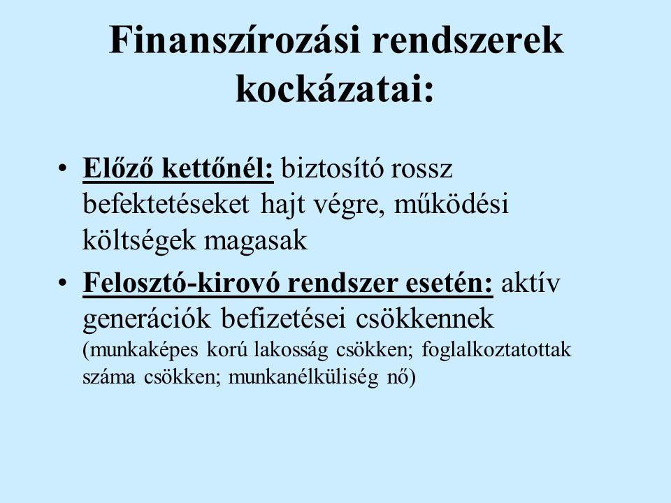 Finanszírozási rendszerek kockázatai: