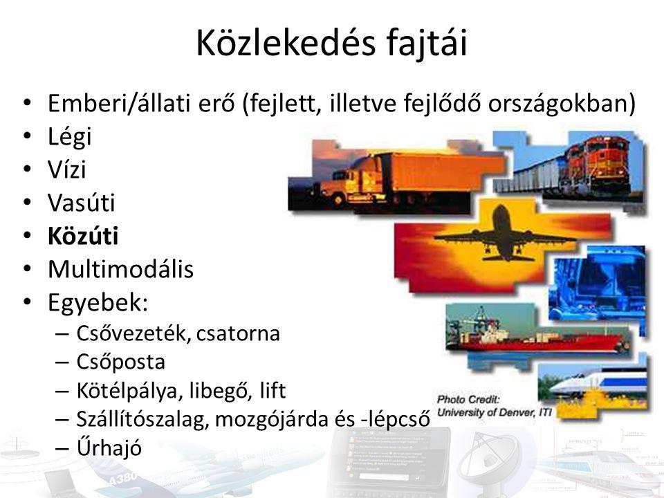Közlekedés fajtái Emberi/állati erő (fejlett, illetve fejlődő országokban) Légi. Vízi. Vasúti. Közúti.