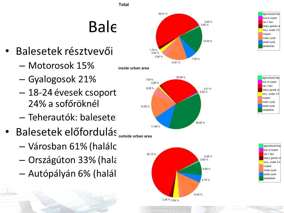 Baleseti adatok Balesetek résztvevői Balesetek előfordulása