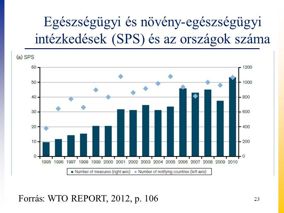Egészségügyi és növény-egészségügyi intézkedések (SPS) és az országok száma