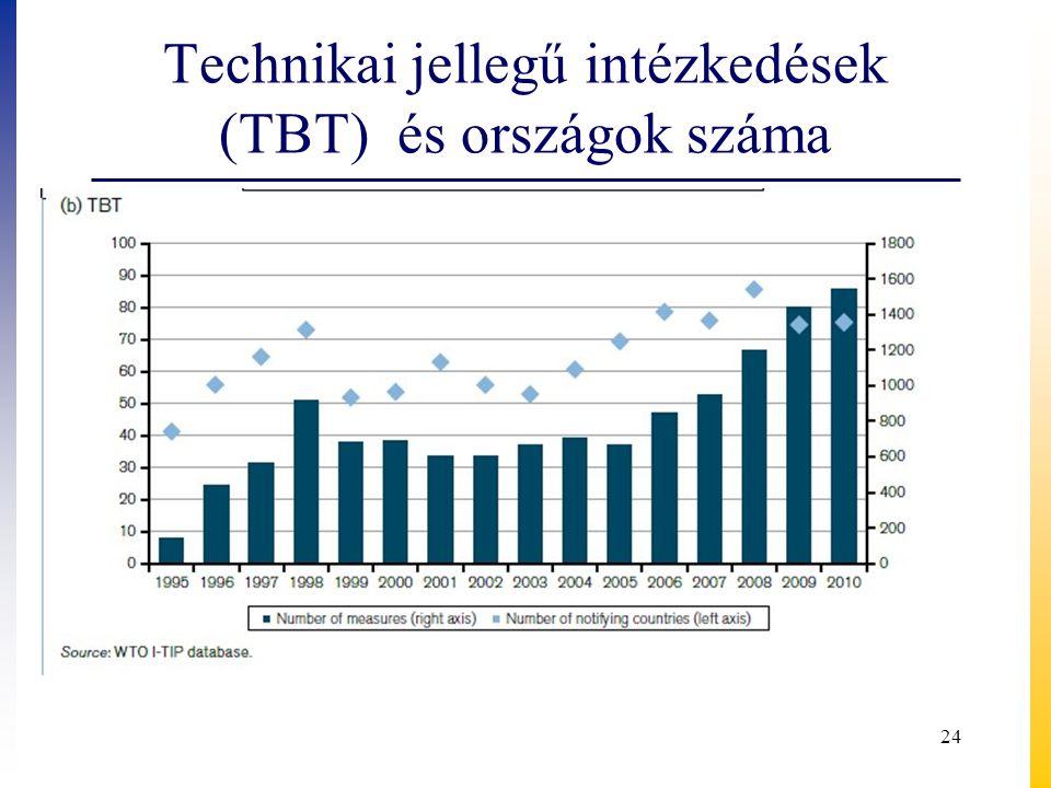 Technikai jellegű intézkedések (TBT) és országok száma