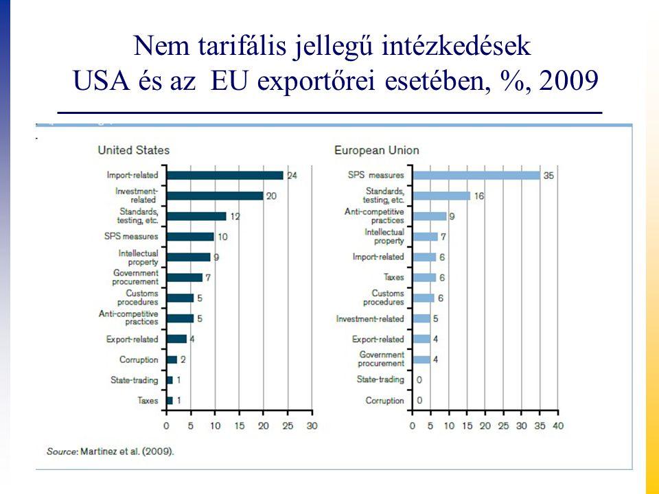 Nem tarifális jellegű intézkedések USA és az EU exportőrei esetében, %, 2009