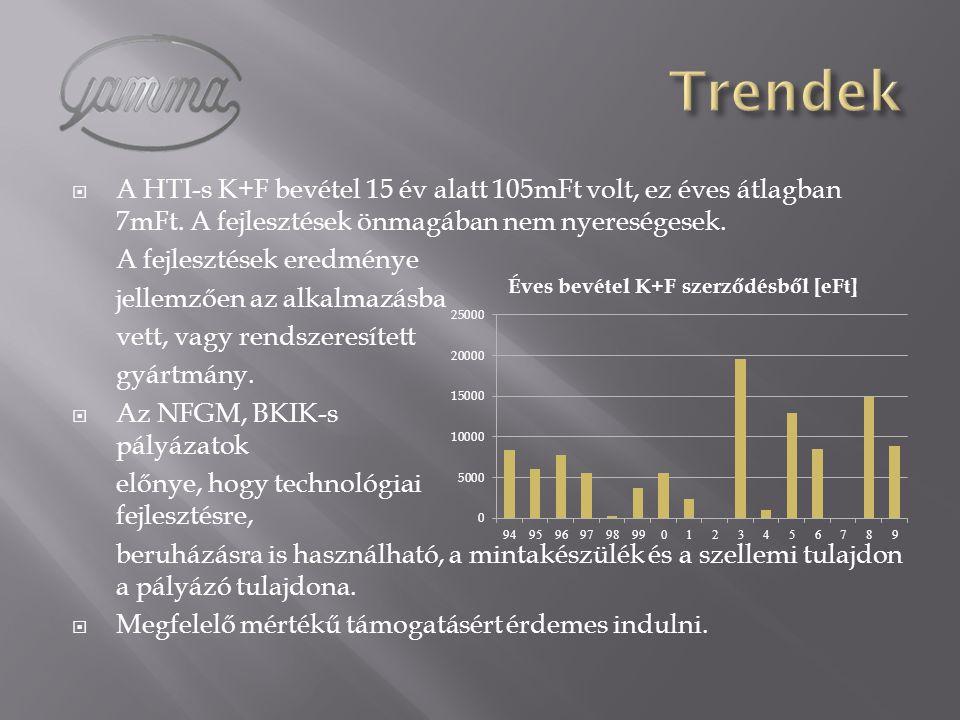 Trendek A HTI-s K+F bevétel 15 év alatt 105mFt volt, ez éves átlagban 7mFt. A fejlesztések önmagában nem nyereségesek.