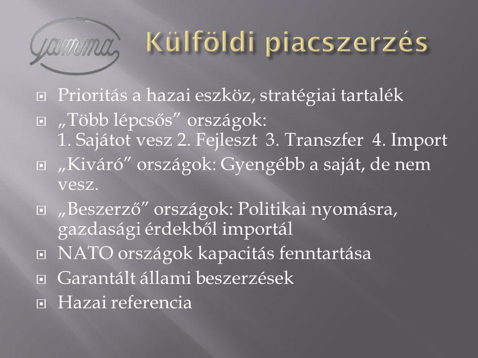 Külföldi piacszerzés Prioritás a hazai eszköz, stratégiai tartalék