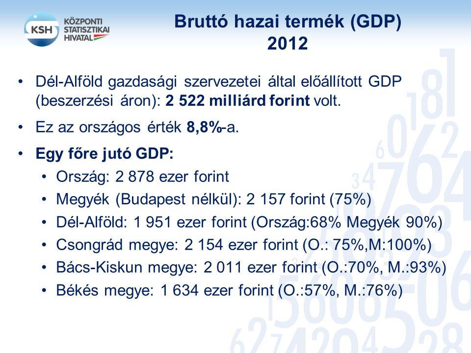Bruttó hazai termék (GDP) 2012