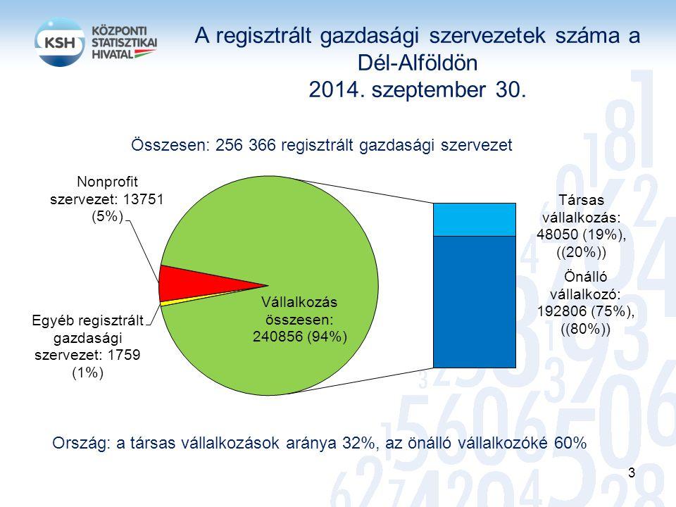 Összesen: 256 366 regisztrált gazdasági szervezet