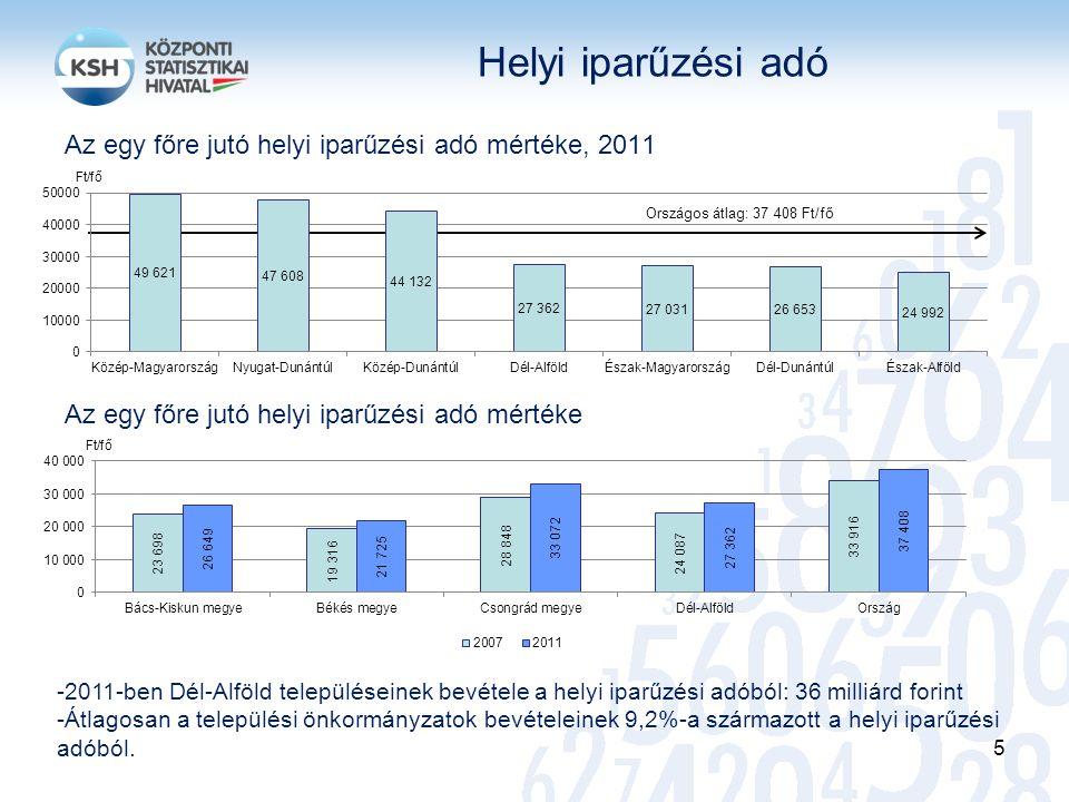 Helyi iparűzési adó Az egy főre jutó helyi iparűzési adó mértéke, 2011 Az egy főre jutó helyi iparűzési adó mértéke
