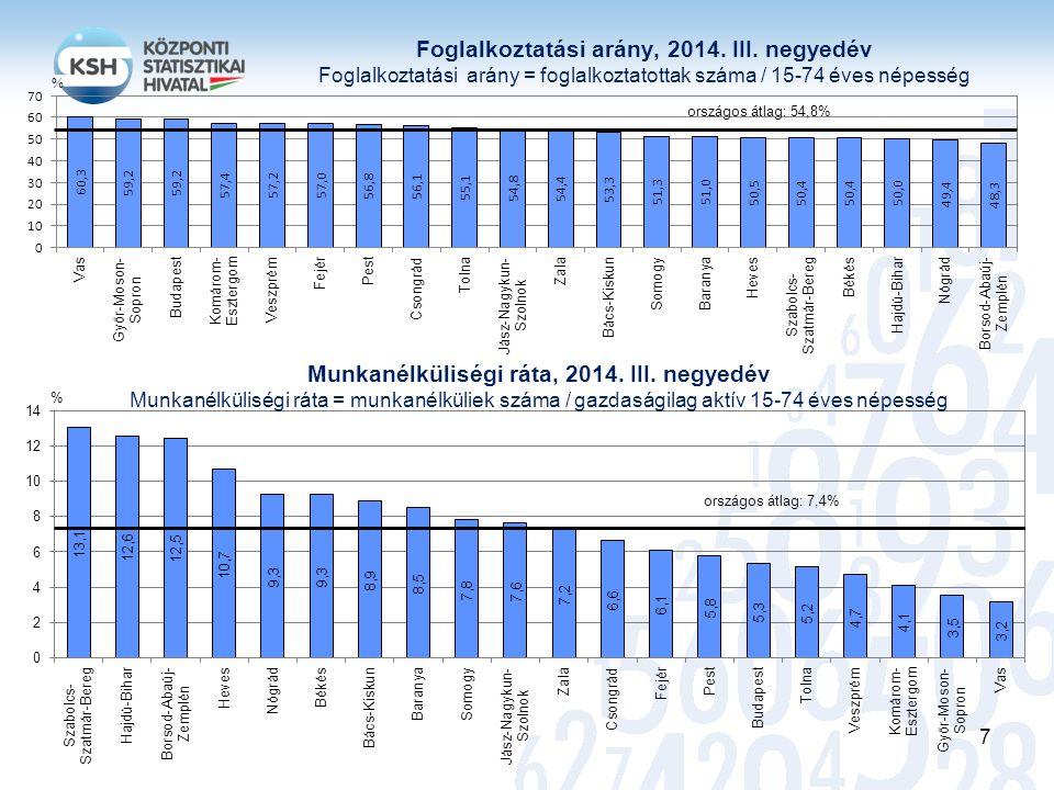 Munkanélküliségi ráta, 2014. III. negyedév