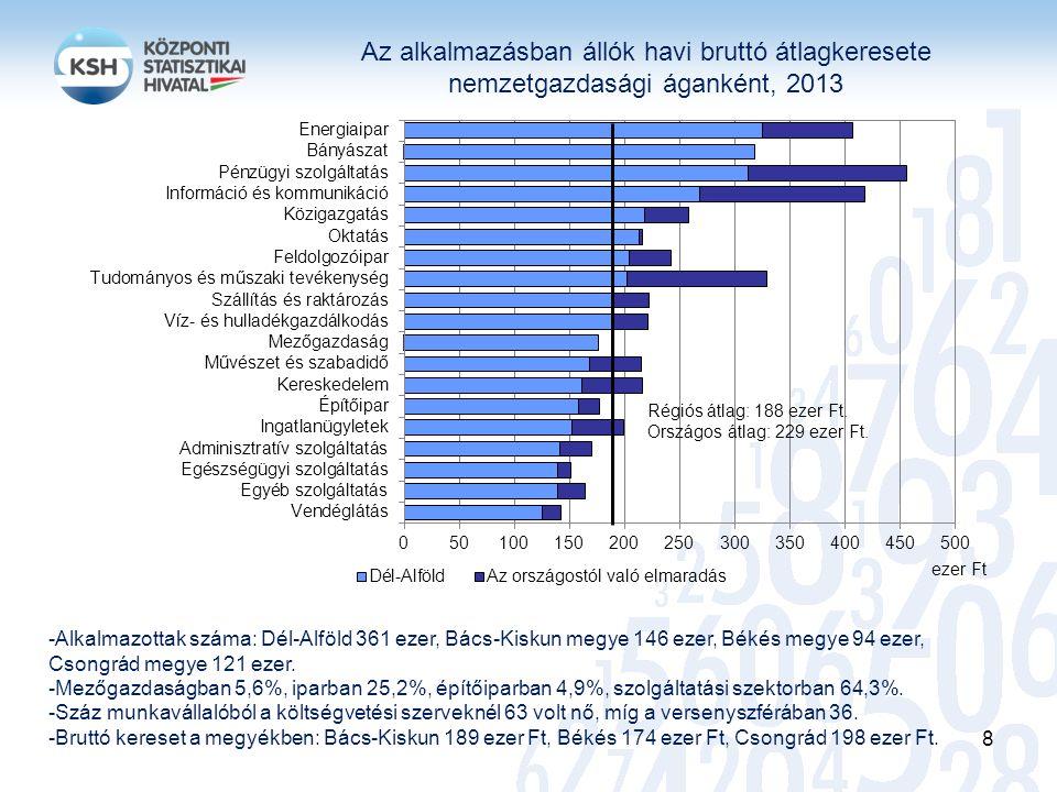 Az alkalmazásban állók havi bruttó átlagkeresete nemzetgazdasági áganként, 2013