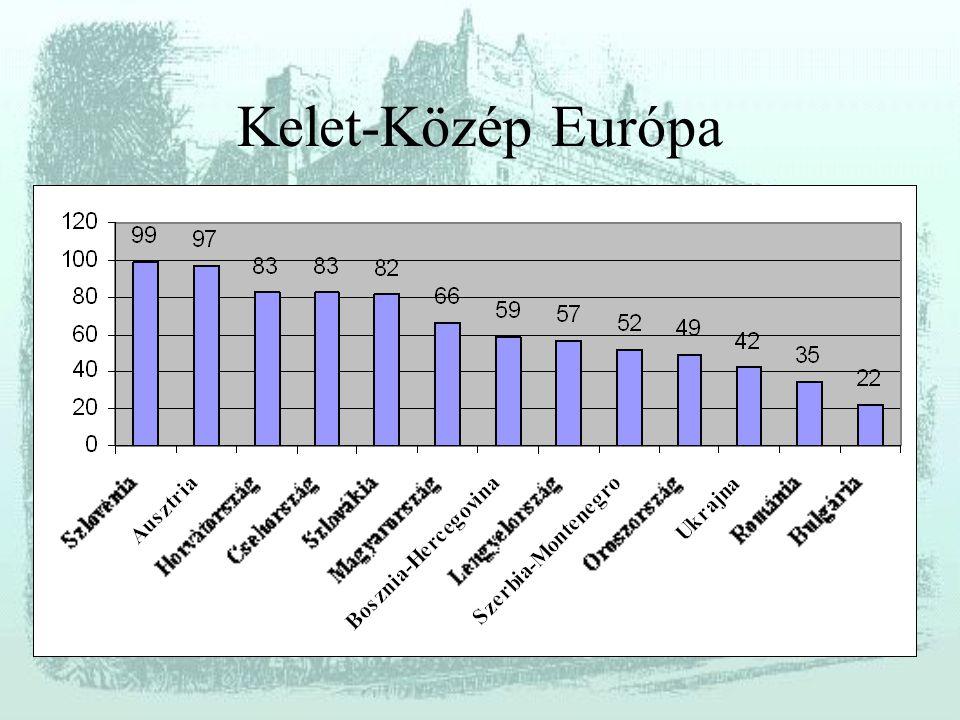 Kelet-Közép Európa