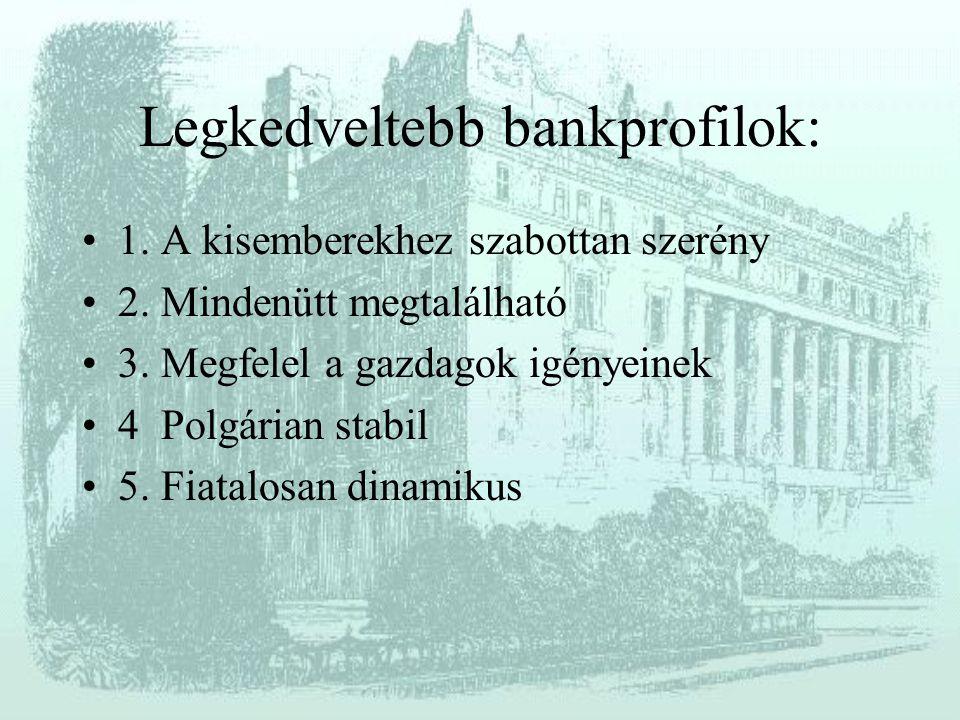 Legkedveltebb bankprofilok: