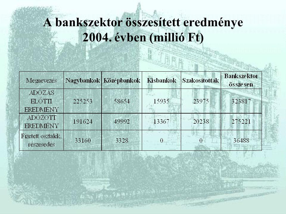 A bankszektor összesített eredménye 2004. évben (millió Ft)