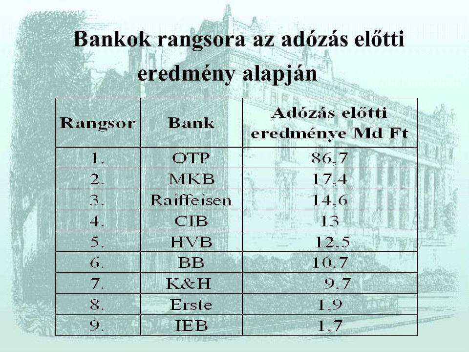 Bankok rangsora az adózás előtti eredmény alapján