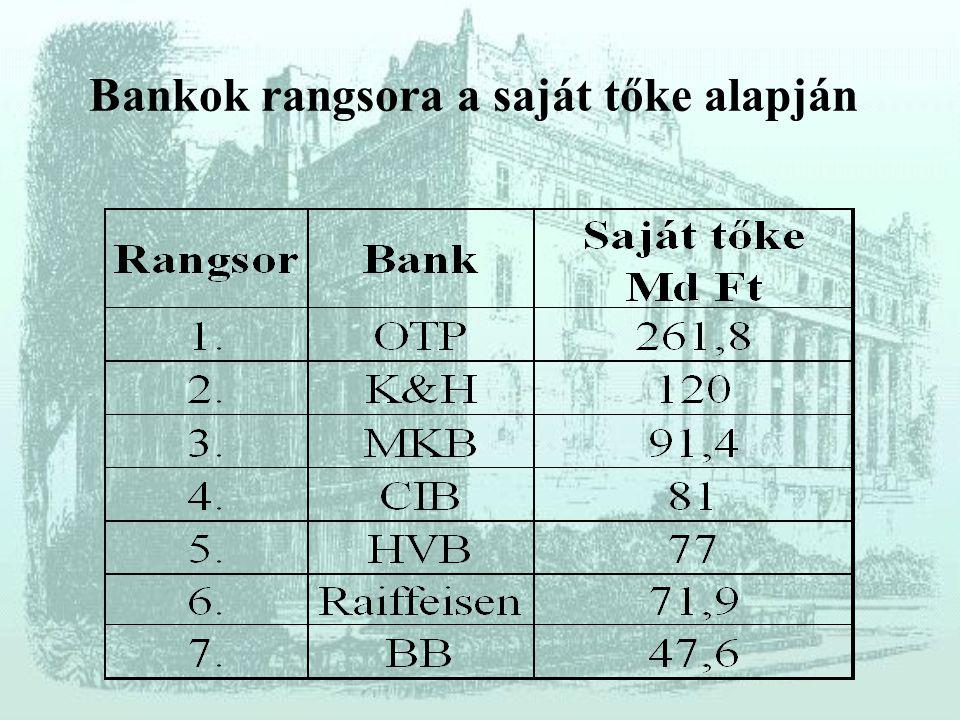 Bankok rangsora a saját tőke alapján