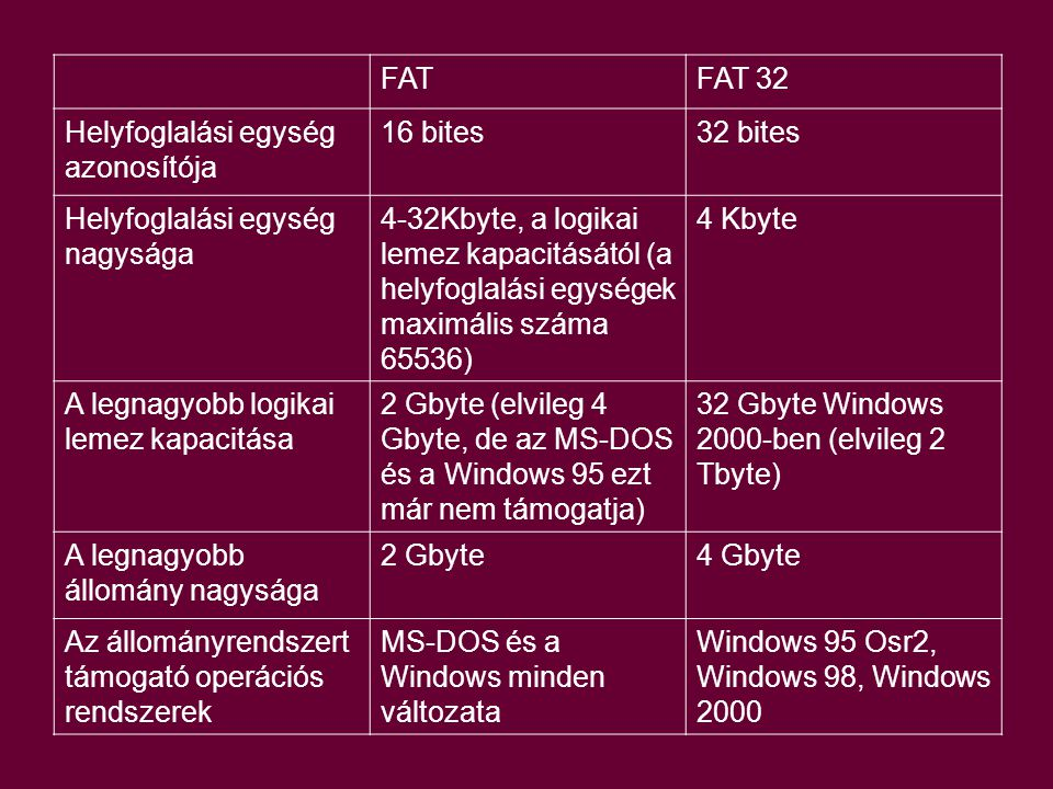 FAT FAT 32. Helyfoglalási egység azonosítója. 16 bites. 32 bites. Helyfoglalási egység nagysága.