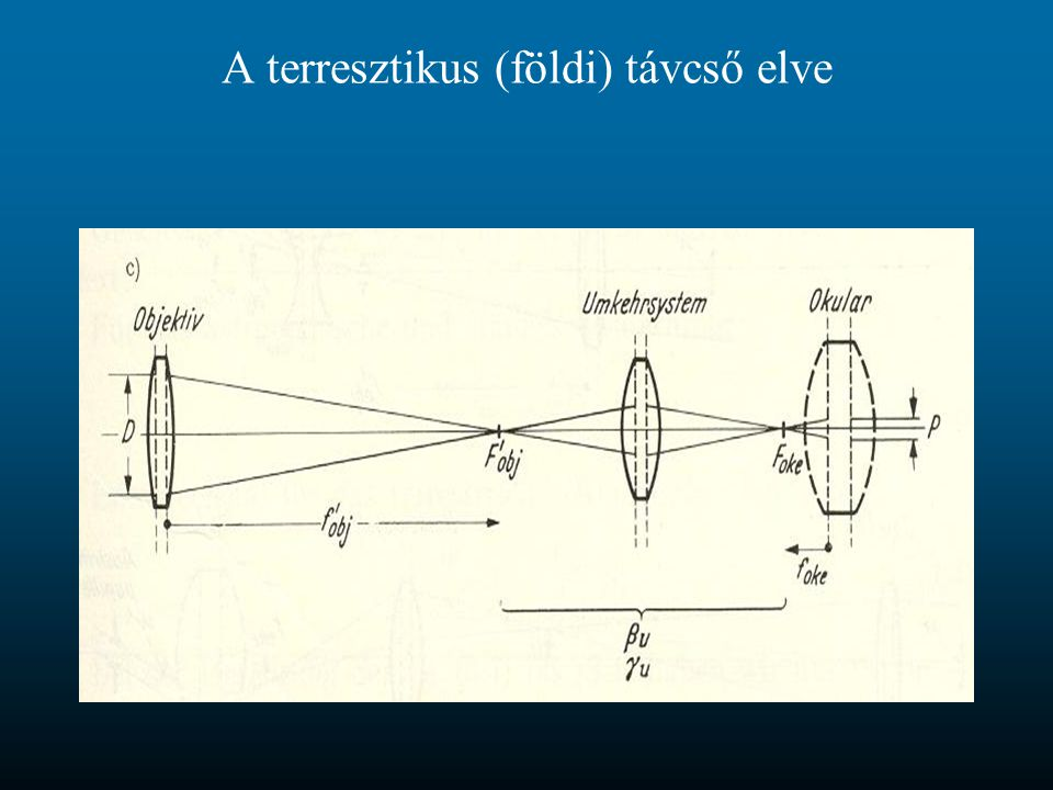 A terresztikus (földi) távcső elve