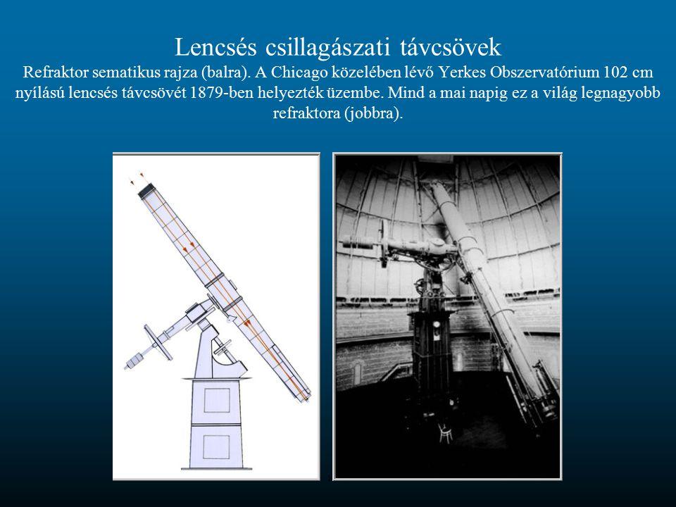 Lencsés csillagászati távcsövek Refraktor sematikus rajza (balra)