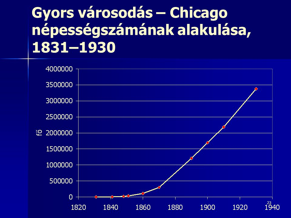 Gyors városodás – Chicago népességszámának alakulása, 1831–1930