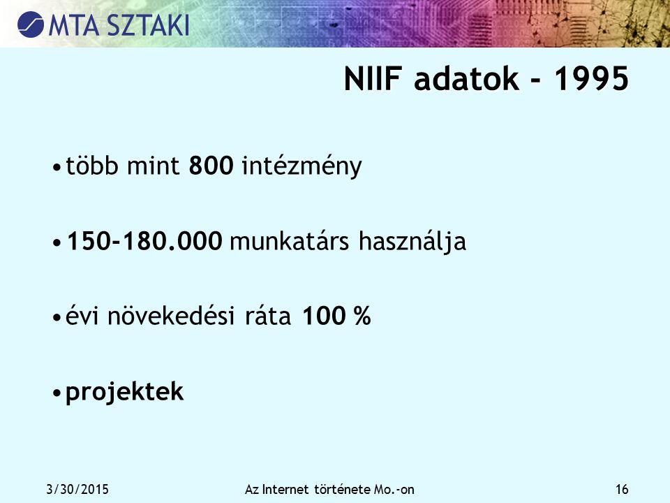 Az Internet története Mo.-on