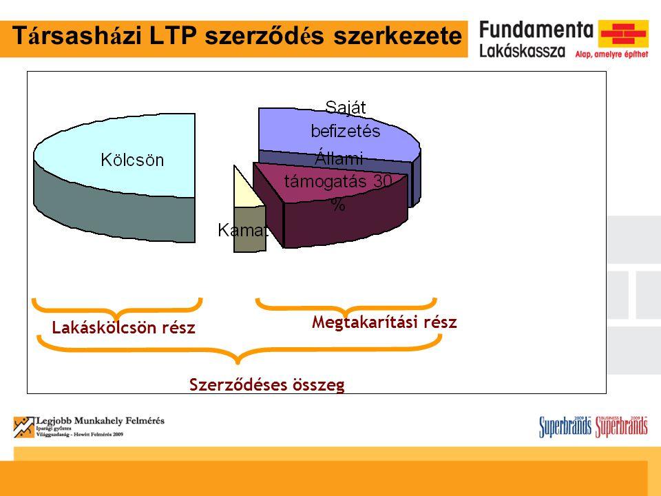 Társasházi LTP szerződés szerkezete