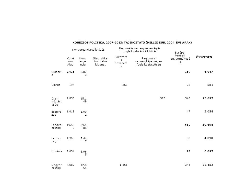 KOHÉZIÓS POLITIKA, 2007-2013: TÁJÉKOZTATÓ (MILLIÓ EUR, 2004. ÉVI ÁRAK)