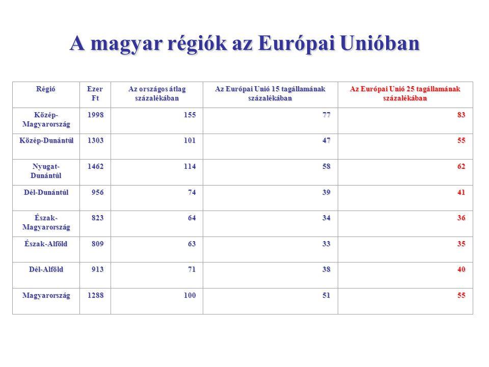A magyar régiók az Európai Unióban