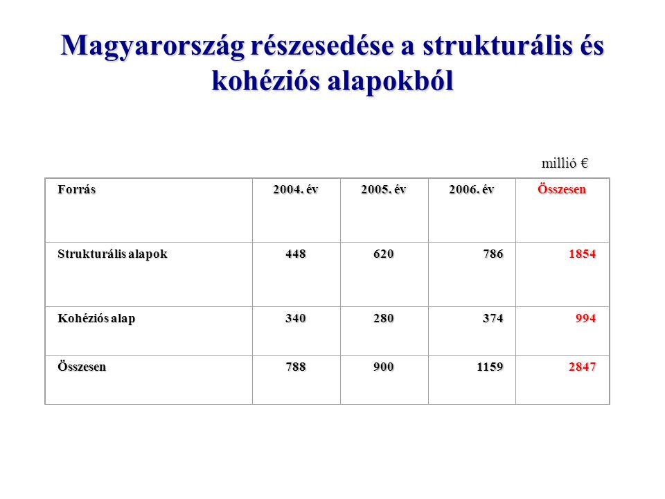 Magyarország részesedése a strukturális és kohéziós alapokból