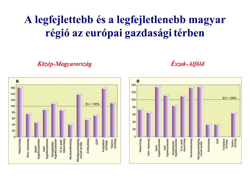 A legfejlettebb és a legfejletlenebb magyar régió az európai gazdasági térben
