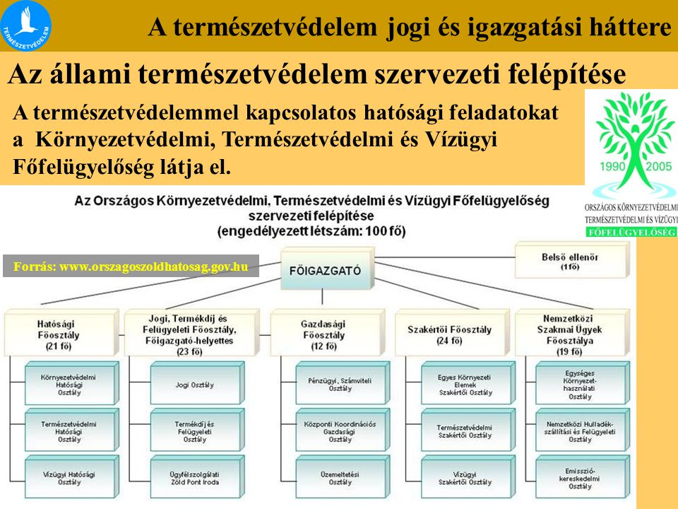 Forrás: www.orszagoszoldhatosag.gov.hu