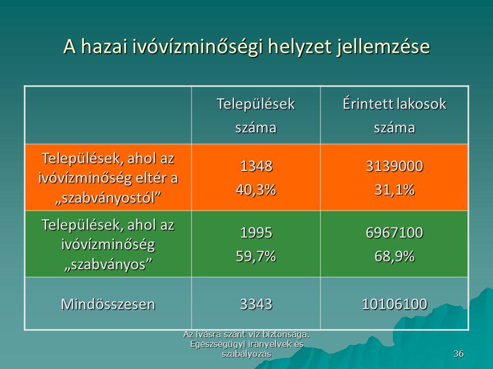 A hazai ivóvízminőségi helyzet jellemzése