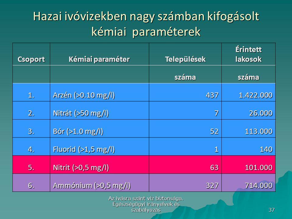 Hazai ivóvizekben nagy számban kifogásolt kémiai paraméterek