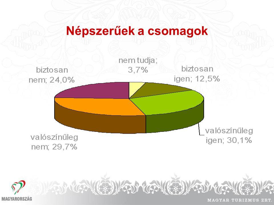 Népszerűek a csomagok utaztatást (16,6%) látogatóközpontot (13,8%)