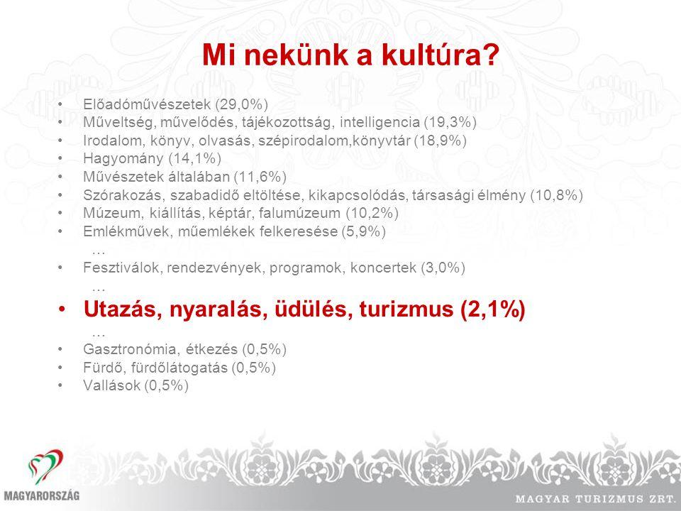 Mi nekünk a kultúra Utazás, nyaralás, üdülés, turizmus (2,1%)