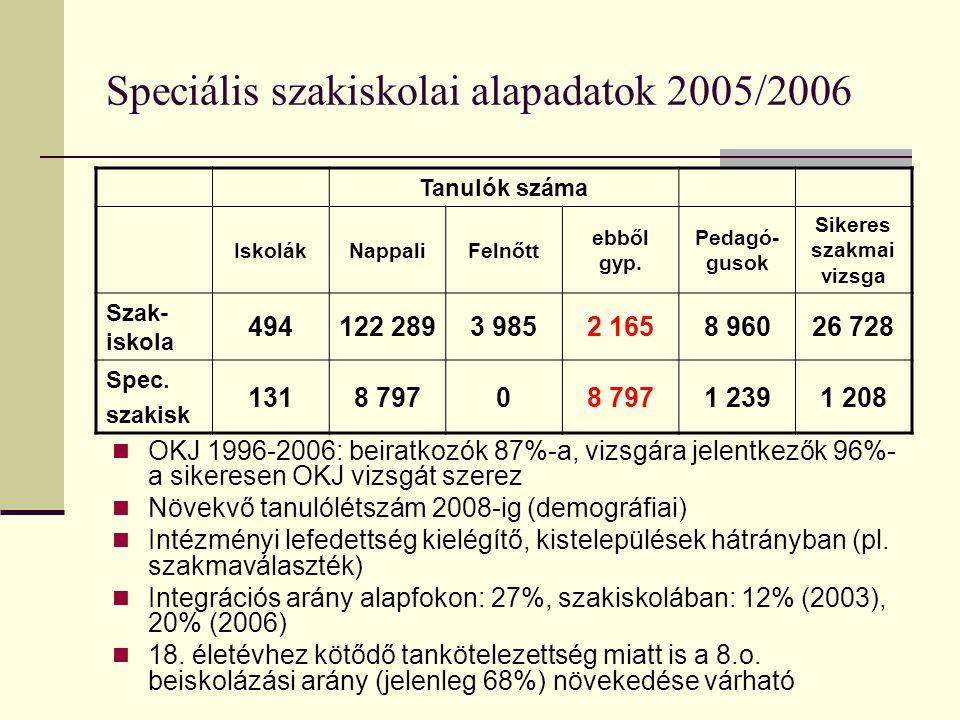 Speciális szakiskolai alapadatok 2005/2006