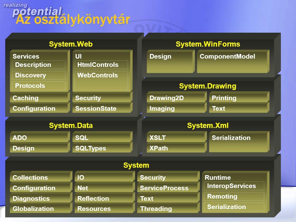 Az osztálykönyvtár System System.Data System.Xml System.Web